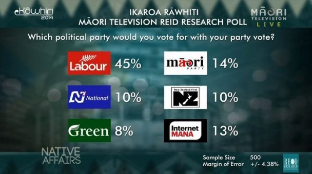Ikaroa-Rāwhiti Poll - Party Vote