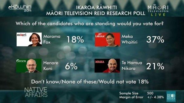 Ikaroa-Rāwhiti Poll - Candidate Vote