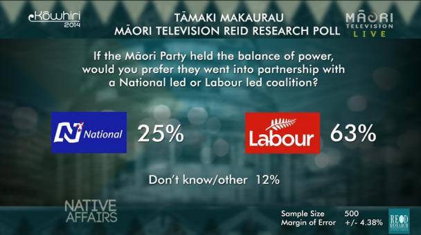 Native Affairs - Kōwhiri 14 Coalition Poll results