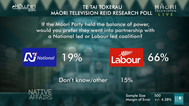 Te Tai Tokerau Māori TV Reid Research Poll result 2014 - Māori Party Coalition