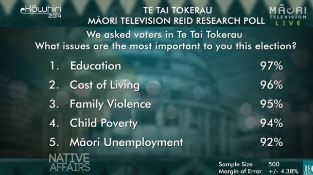Te Tai Tokerau Māori TV Reid Research Poll result 2014 - Issues