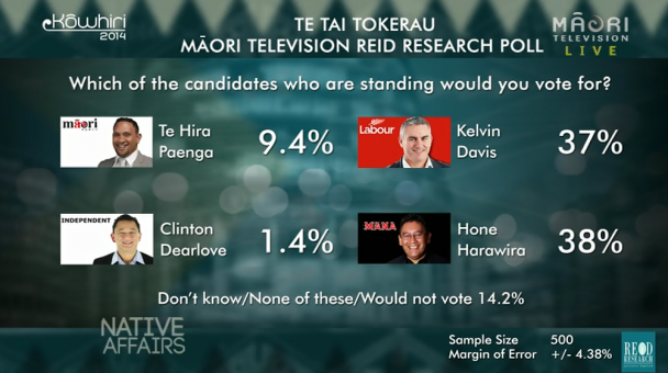 Te Tai Tokerau Māori TV Reid Research Poll result 2014 - Candidate