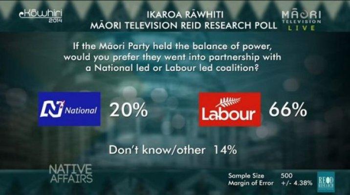 Ikaroa-Rāwhiti Poll - Coalition