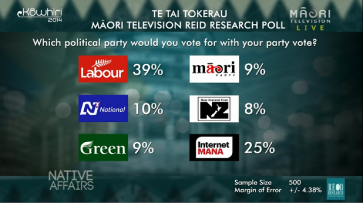 Te Tai Tokerau Māori TV Reid Research Poll result 2014 - Party