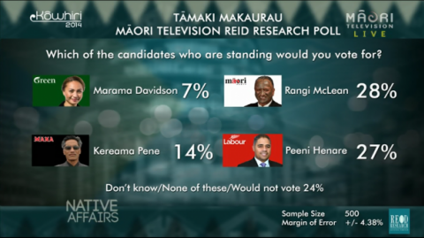 Native Affairs - Kōwhiri 14 Tāmaki Makaurau preferred candidate